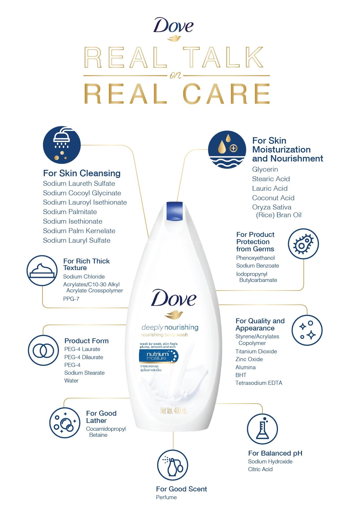 Dove Infographics Body Wash